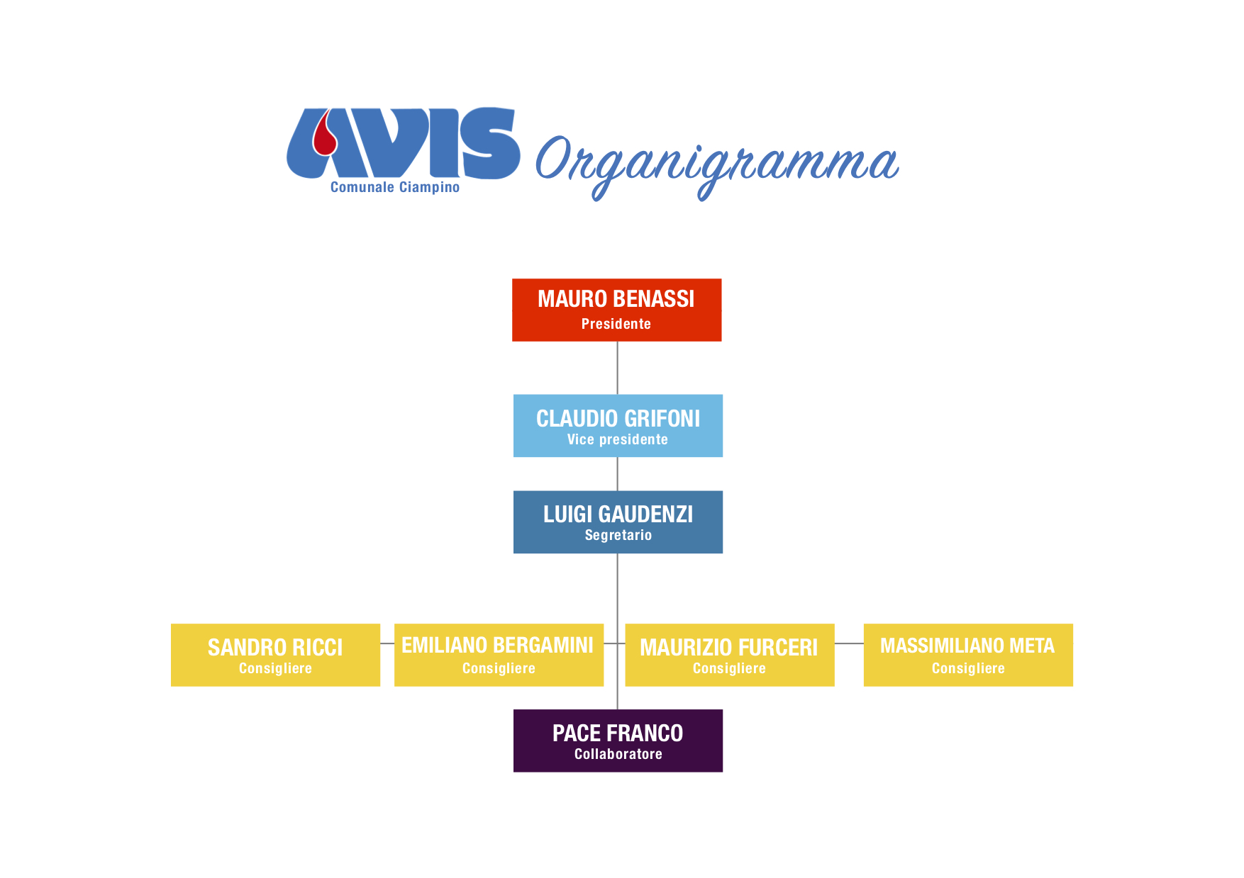 Organigramma Avis Ciampino